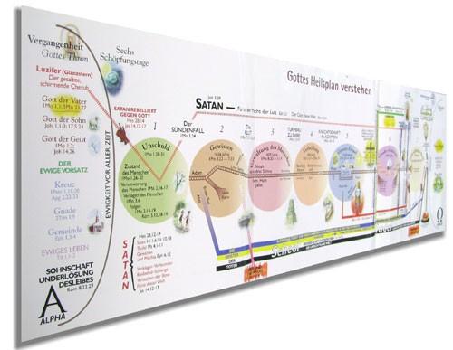 Gottes Heilsplan verstehen - Faltkarte